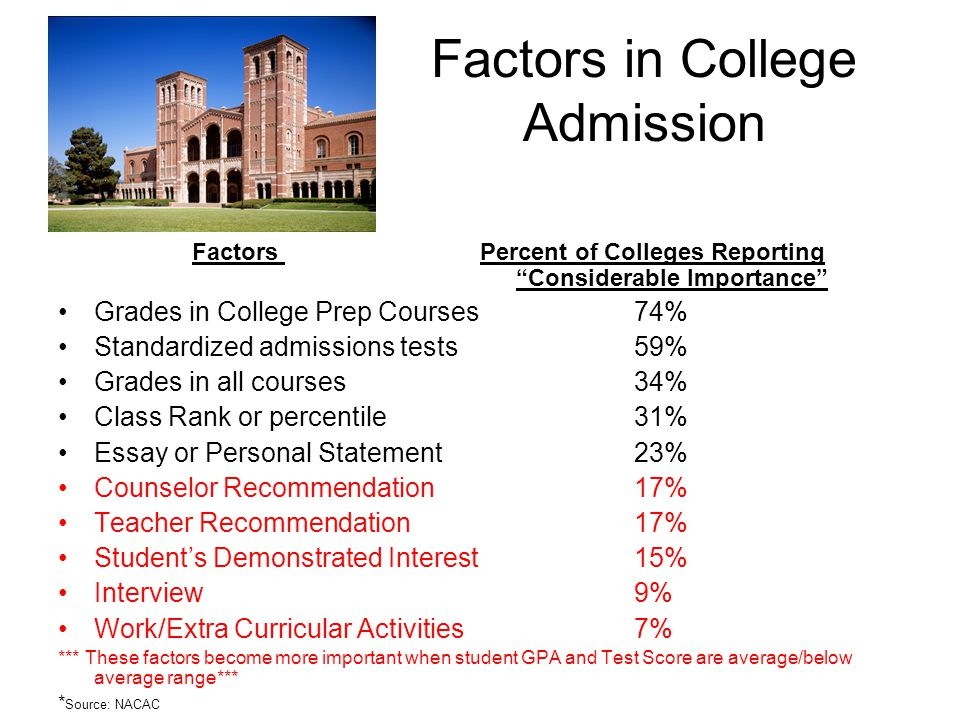 """Factors in College Admission Factors Percent of Colleges Reporting """"Considerable Importance"""" Grades in College Prep Courses74% Standardized admissions"""