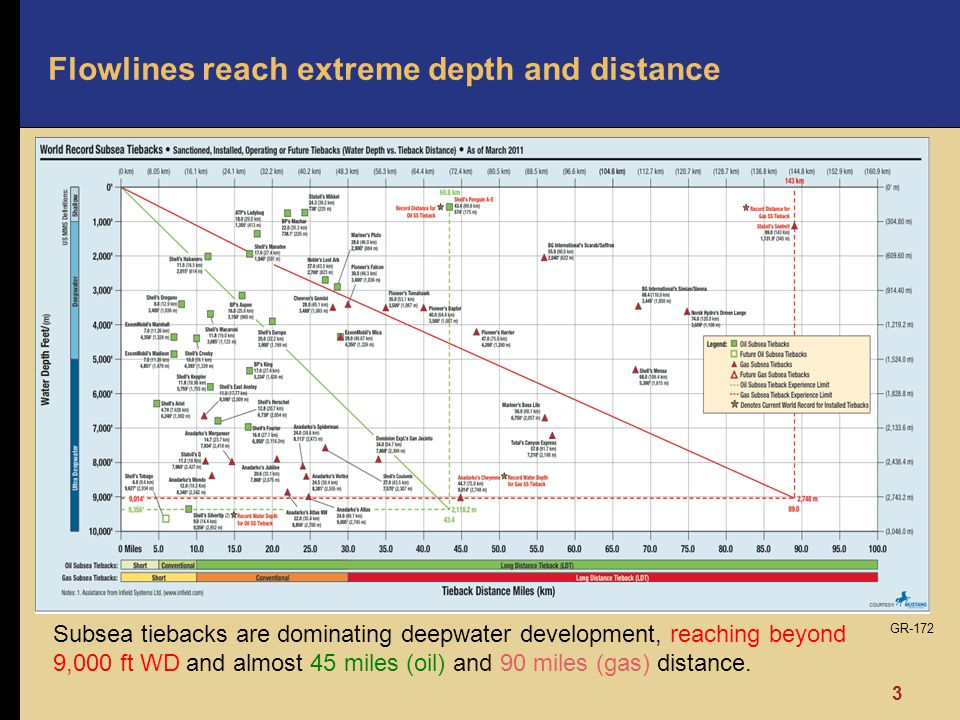 Flowlines reach extreme depth and distance 3 Subsea tiebacks are dominating deepwater development, reaching beyond 9,000 ft WD and almost 45 miles (oi