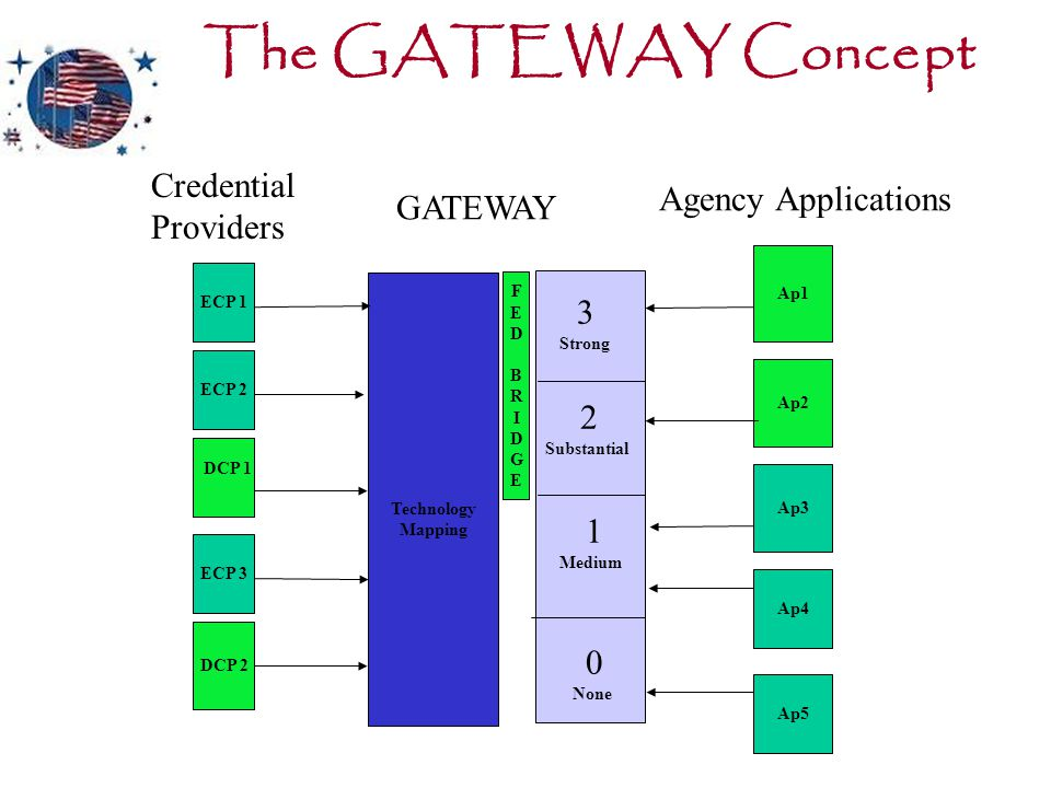 The GATEWAY Concept ECP 1 ECP 2 ECP 3 DCP 2 DCP 1 Technology Mapping Ap1 Ap2 Ap3 Ap4 Ap5 GATEWAY Agency Applications Credential Providers 0 None 1 Med