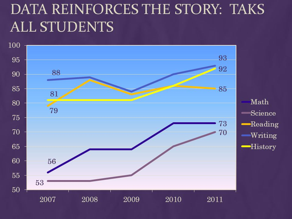DATA REINFORCES THE STORY: TAKS ALL STUDENTS