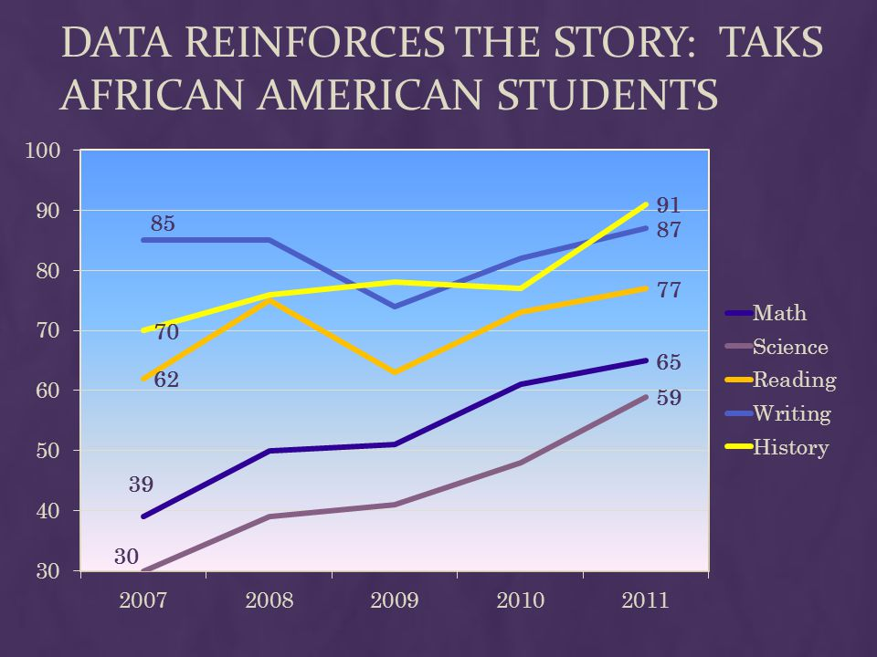 DATA REINFORCES THE STORY: TAKS AFRICAN AMERICAN STUDENTS