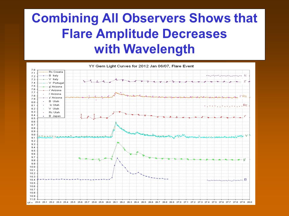 Combining All Observers Shows that Flare Amplitude Decreases with Wavelength