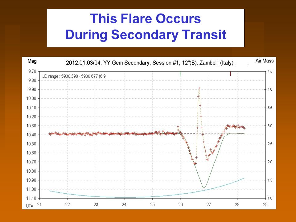 This Flare Occurs During Secondary Transit
