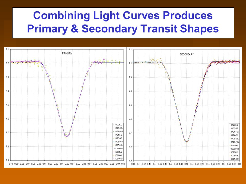 Combining Light Curves Produces Primary & Secondary Transit Shapes