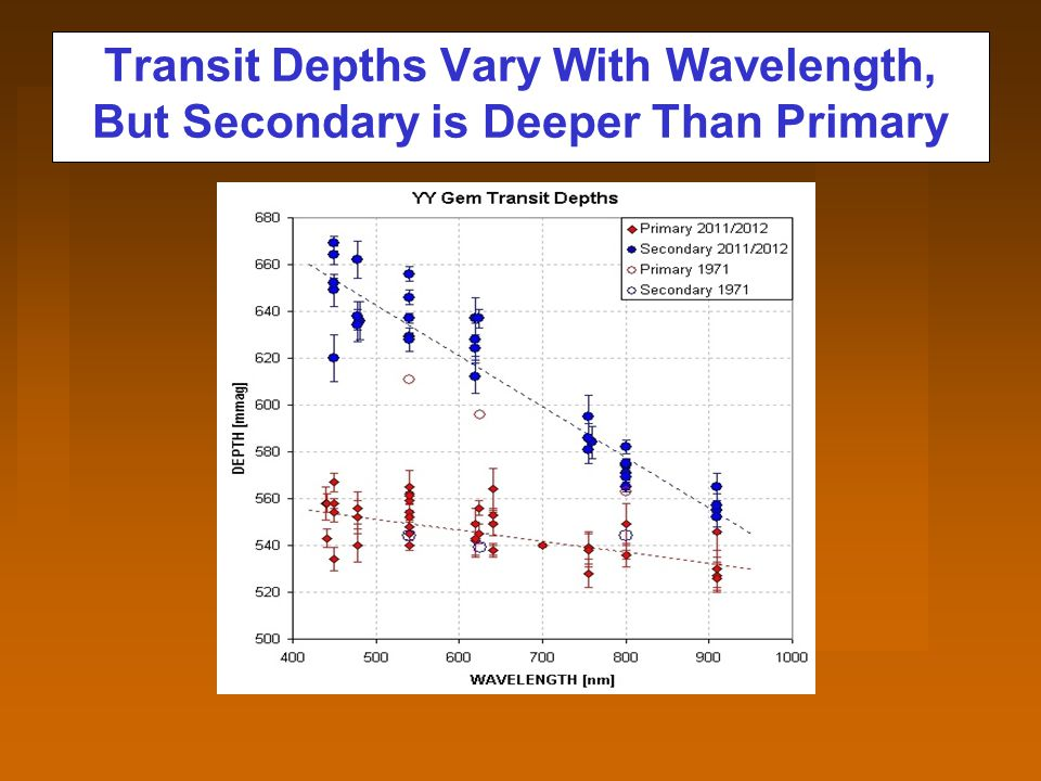 Transit Depths Vary With Wavelength, But Secondary is Deeper Than Primary