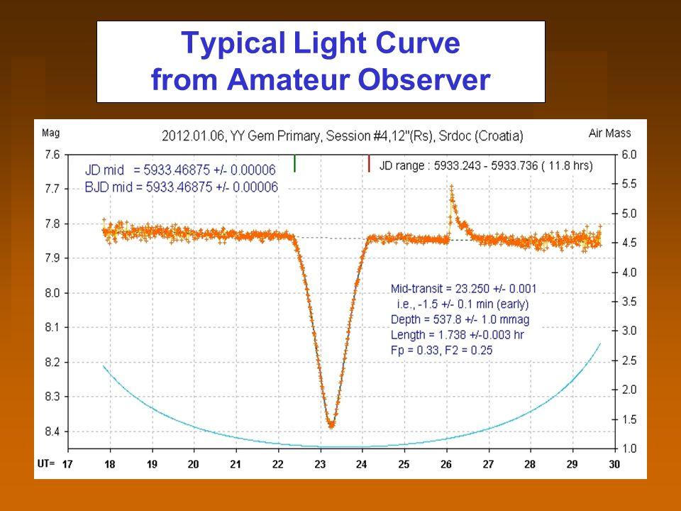 Observers at Shorter Wavelengths Find Larger Flare Amplitude
