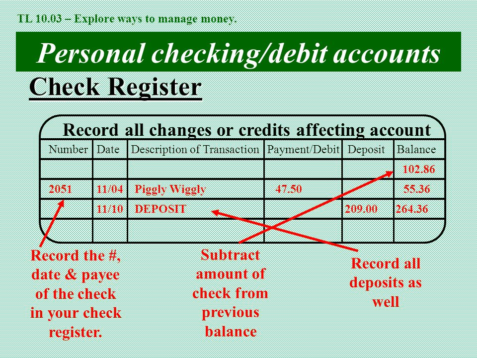 Personal checking/debit accounts Check Register Record all changes or credits affecting account Number Date Description of Transaction Payment/Debit Deposit Balance 2051 11/04 Piggly Wiggly47.50 55.36 102.86 11/10 DEPOSIT 209.00 264.36 Record the #, date & payee of the check in your check register.