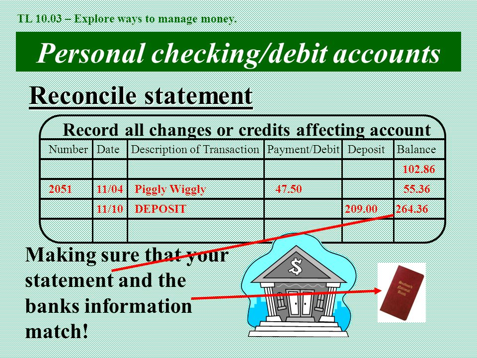 Personal checking/debit accounts Reconcile statement Record all changes or credits affecting account Number Date Description of Transaction Payment/Debit Deposit Balance 2051 11/04 Piggly Wiggly47.50 55.36 102.86 11/10 DEPOSIT 209.00 264.36 Making sure that your statement and the banks information match.