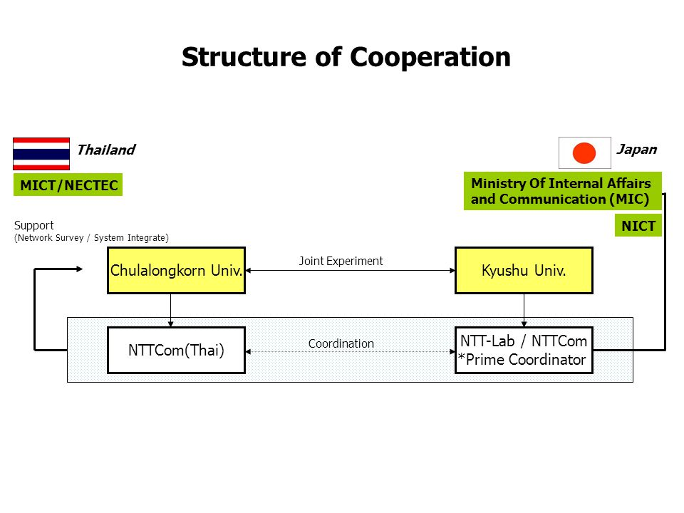 Structure of Cooperation Chulalongkorn Univ.Kyushu Univ. NTTCom(Thai) NTT-Lab / NTTCom *Prime Coordinator Coordination Thailand Japan Support (Network