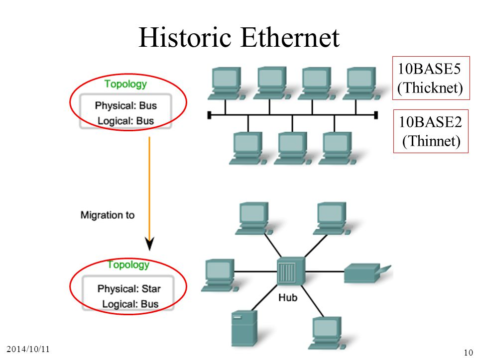 2014/10/11 10 Historic Ethernet 10BASE5 (Thicknet) 10BASE2 (Thinnet)