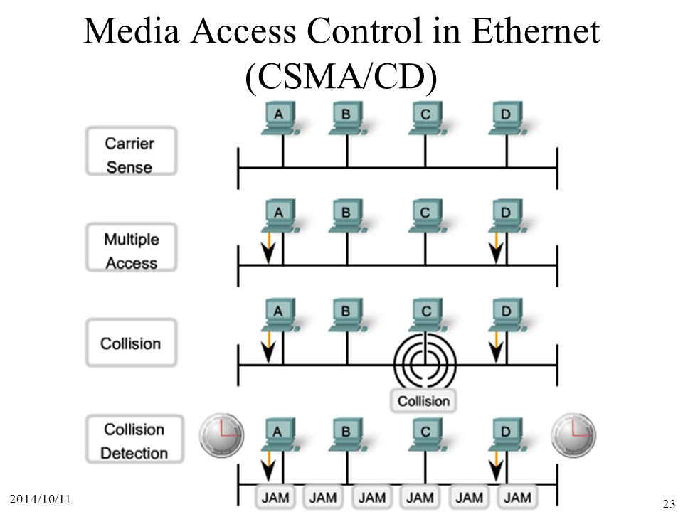 2014/10/11 23 Media Access Control in Ethernet (CSMA/CD)