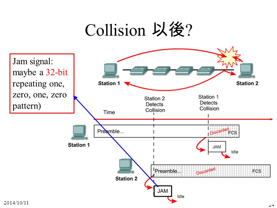 2014/10/11 24 Collision 以後 ? Jam signal: maybe a 32-bit repeating one, zero, one, zero pattern)