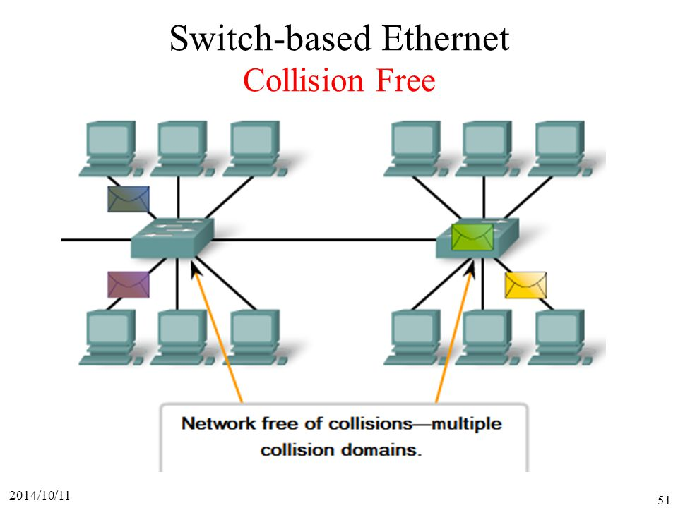 2014/10/11 51 Switch-based Ethernet Collision Free