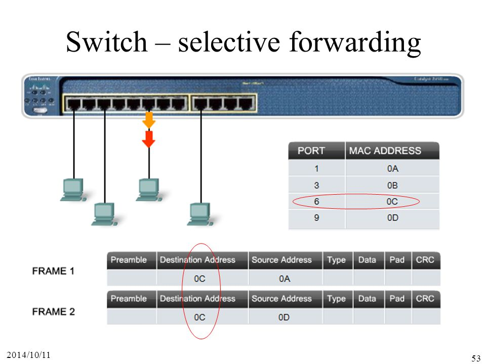 2014/10/11 53 Switch – selective forwarding