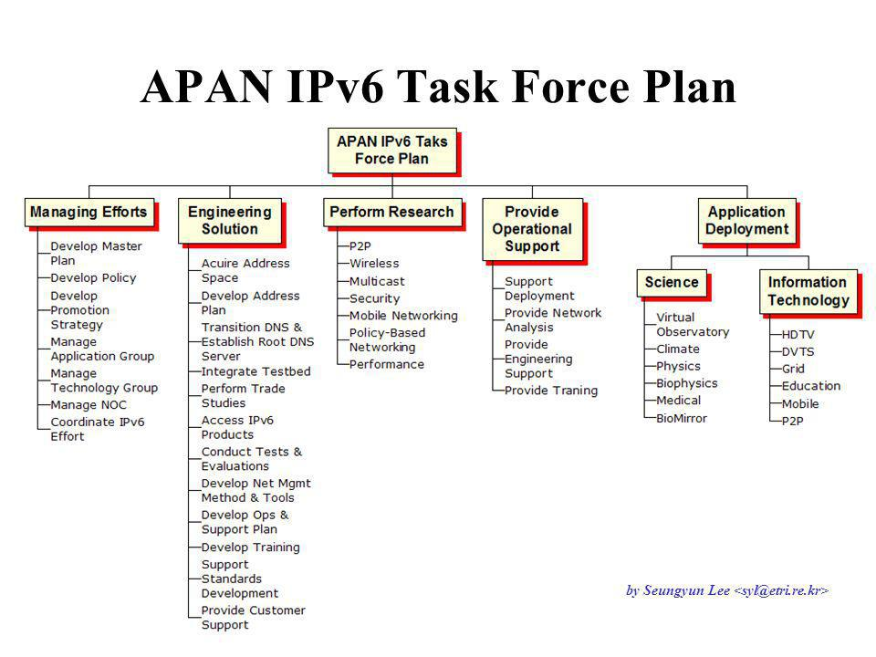 APAN IPv6 Task Force Plan (Draft) by Seungyun Lee