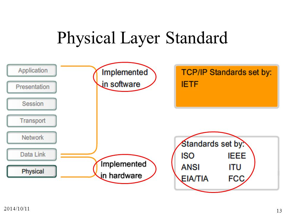 2014/10/11 13 Physical Layer Standard