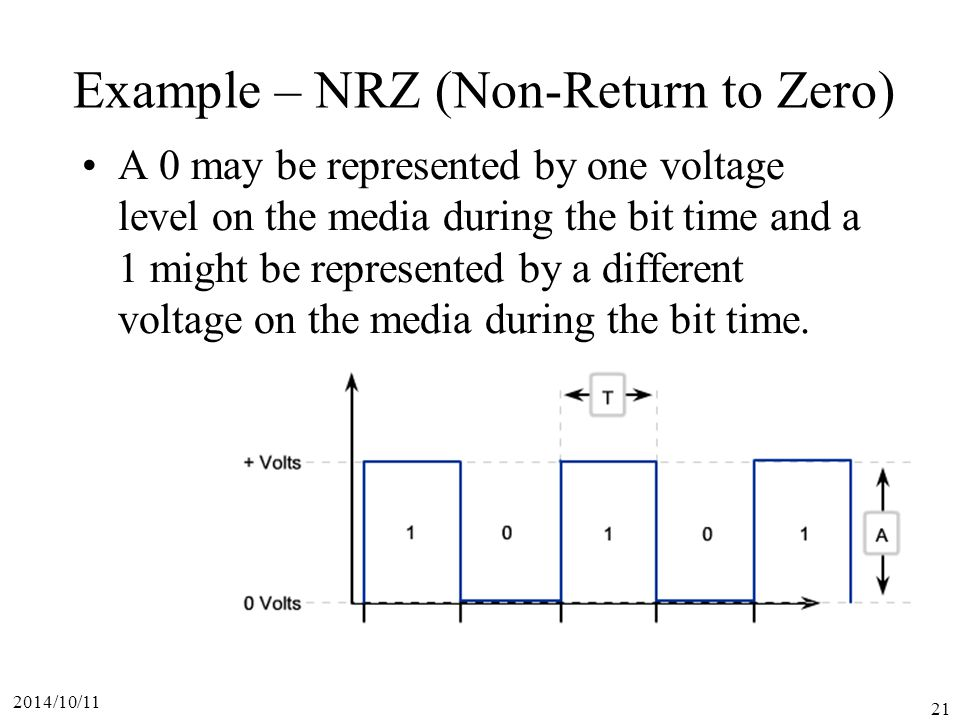 2014/10/11 21 Example – NRZ (Non-Return to Zero) A 0 may be represented by one voltage level on the media during the bit time and a 1 might be represented by a different voltage on the media during the bit time.