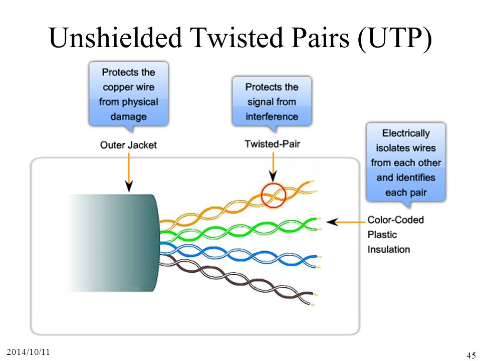 2014/10/11 45 Unshielded Twisted Pairs (UTP)