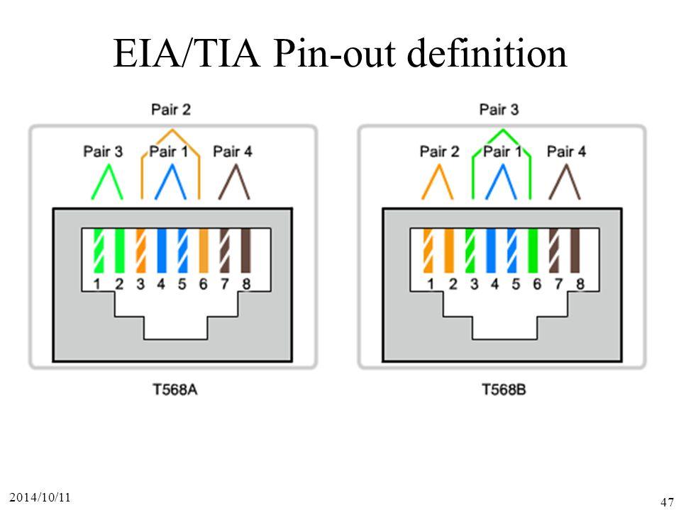 2014/10/11 47 EIA/TIA Pin-out definition