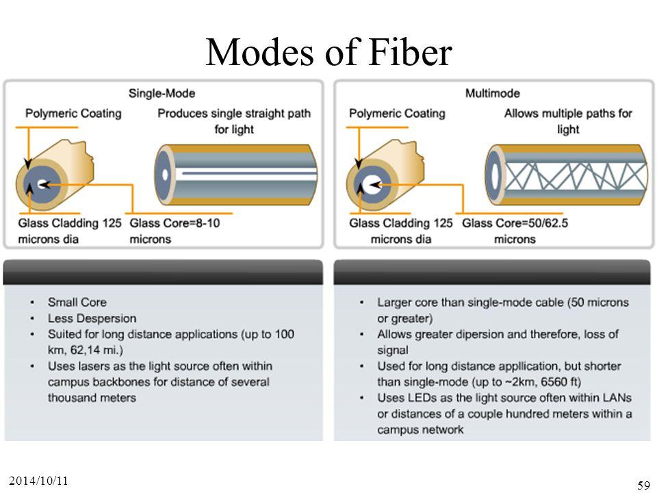 2014/10/11 59 Modes of Fiber