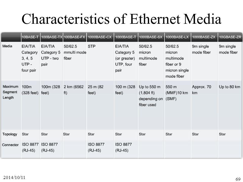 2014/10/11 69 Characteristics of Ethernet Media