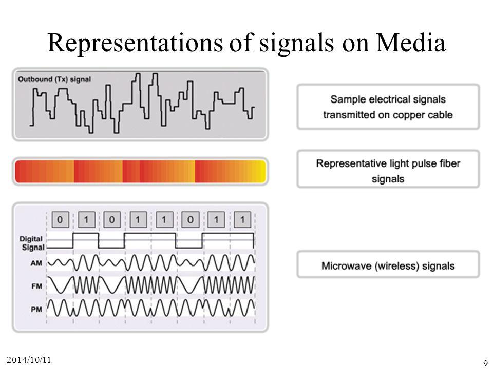 2014/10/11 9 Representations of signals on Media