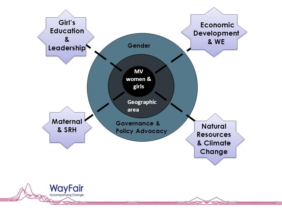 Gender Governance & Policy Advocacy MV women & girls Geographic area Girl's Education & Leadership Economic Development & WE Maternal & SRH Natural Re