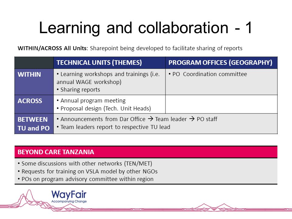 Learning and collaboration - 1 TECHNICAL UNITS (THEMES)PROGRAM OFFICES (GEOGRAPHY) WITHIN Learning workshops and trainings (i.e. annual WAGE workshop)