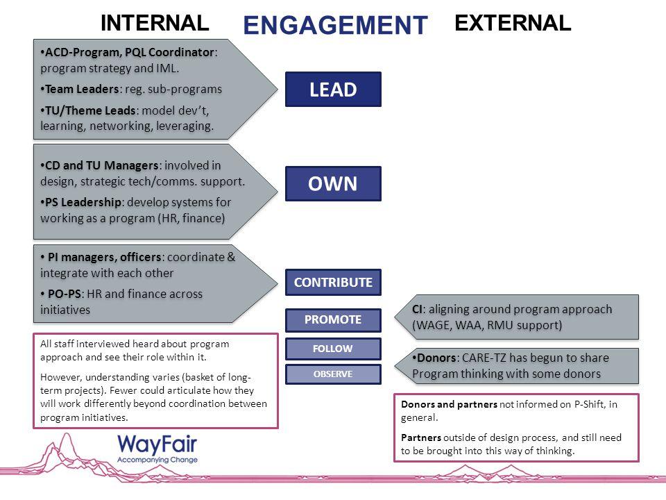 INTERNALEXTERNAL CONTRIBUTE OWN LEAD PROMOTE FOLLOW OBSERVE ACD-Program, PQL Coordinator: program strategy and IML. Team Leaders: reg. sub-programs TU