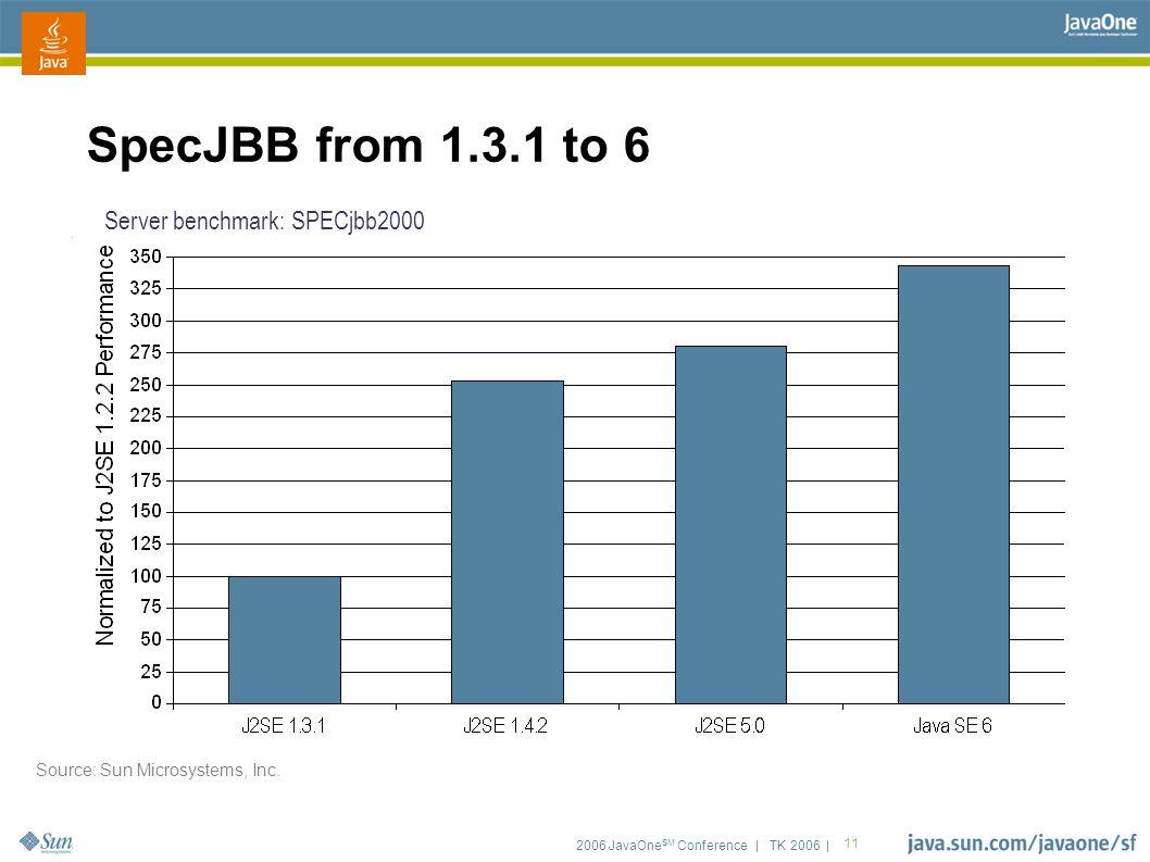 2006 JavaOne SM Conference | TK 2006 | 11 SpecJBB from 1.3.1 to 6 Server benchmark: SPECjbb2000 Source: Sun Microsystems, Inc.