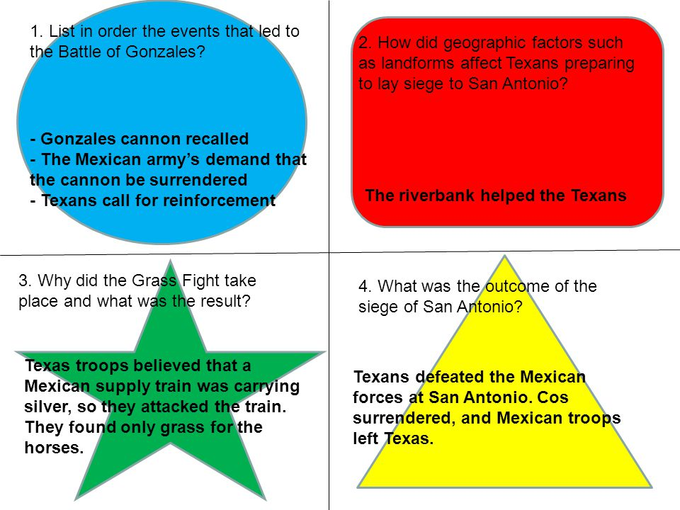 Battle of the Alamo The Seige and the Fall Date: Feb.