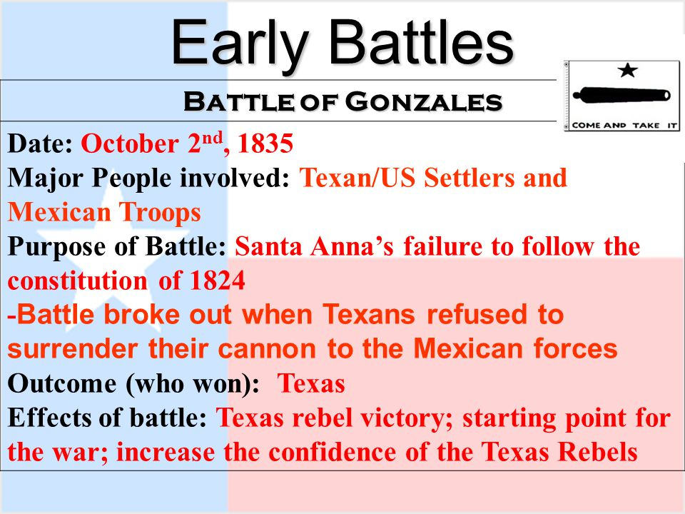 Early Battles Battle of Gonzales Date: October 2 nd, 1835 Major People involved: Texan/US Settlers and Mexican Troops Purpose of Battle: Santa Anna's