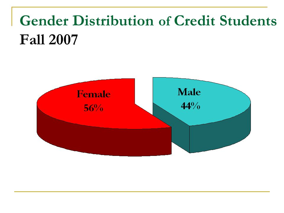 Gender Distribution of Credit Students Fall 2007