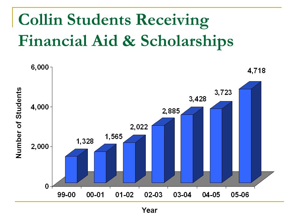 Collin Students Receiving Financial Aid & Scholarships Number of Students Year