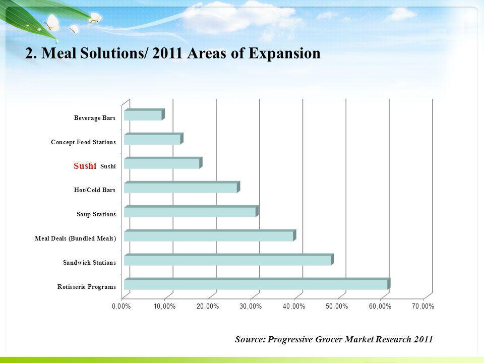 2. Meal Solutions/ 2011 Areas of Expansion Source: Progressive Grocer Market Research 2011