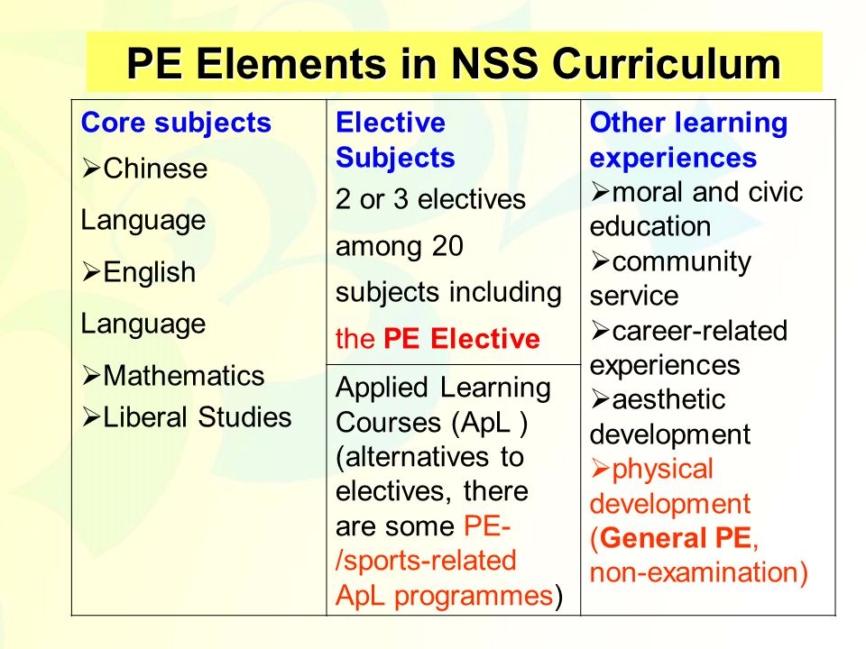 PE Elements in NSS Curriculum Core subjects  Chinese Language  English Language  Mathematics  Liberal Studies Elective Subjects 2 or 3 electives among 20 subjects including the PE Elective Other learning experiences  moral and civic education  community service  career-related experiences  aesthetic development  physical development (General PE, non-examination) Applied Learning Courses (ApL ) (alternatives to electives, there are some PE- /sports-related ApL programmes)
