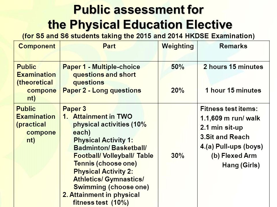 Public assessment for the Physical Education Elective Public assessment for the Physical Education Elective (for S5 and S6 students taking the 2015 and 2014 HKDSE Examination) ComponentPartWeightingRemarks Public Examination (theoretical compone nt) Paper 1 - Multiple-choice questions and short questions Paper 2 - Long questions 50% 20% 2 hours 15 minutes 1 hour 15 minutes Public Examination (practical compone nt) Paper 3 1.Attainment in TWO physical activities (10% each) Physical Activity 1: Badminton/ Basketball/ Football/ Volleyball/ Table Tennis (choose one) Physical Activity 2: Athletics/ Gymnastics/ Swimming (choose one) 2.