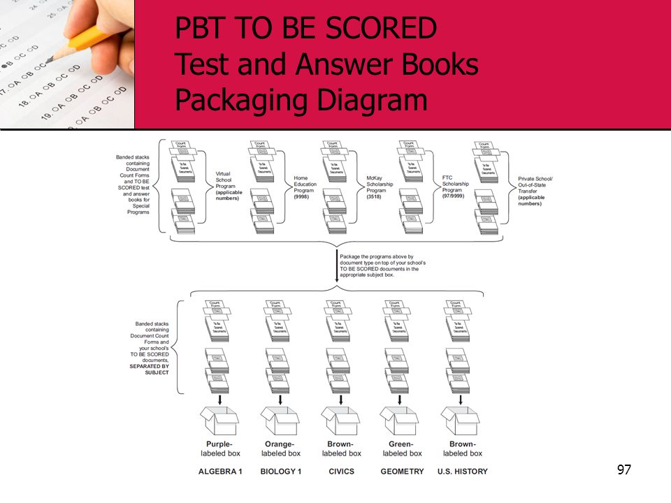 97 PBT TO BE SCORED Test and Answer Books Packaging Diagram