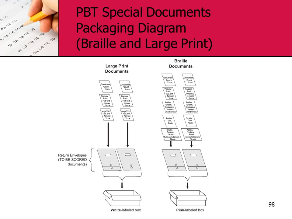 98 PBT Special Documents Packaging Diagram (Braille and Large Print)
