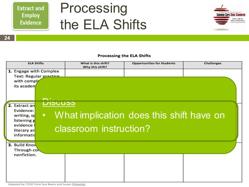 Processing the ELA Shifts Discuss What implication does this shift have on classroom instruction.