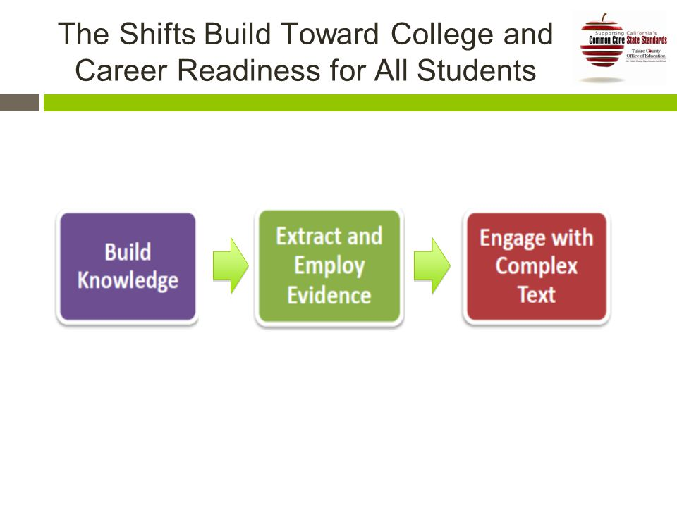 The Shifts Build Toward College and Career Readiness for All Students