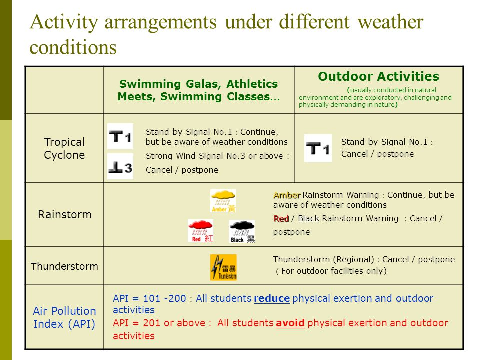 Activity arrangements under different weather conditions Swimming Galas, Athletics Meets, Swimming Classes … Outdoor Activities (usually conducted in