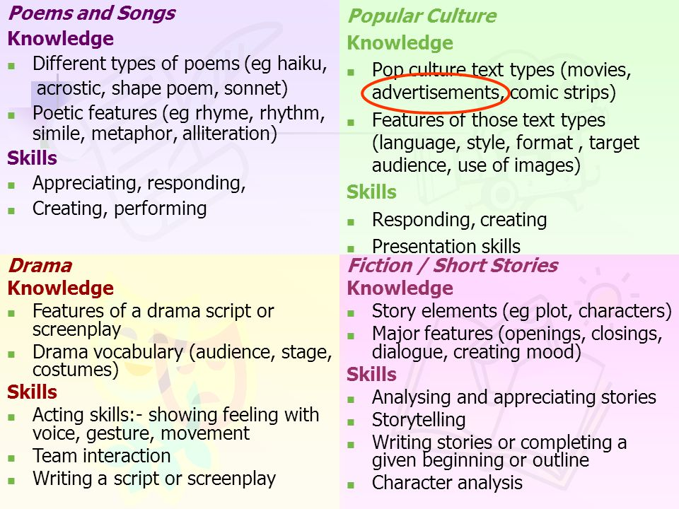 Poems and Songs Knowledge Different types of poems (eg haiku, acrostic, shape poem, sonnet) Poetic features (eg rhyme, rhythm, simile, metaphor, alliteration) Skills Appreciating, responding, Creating, performing Popular Culture Knowledge Pop culture text types (movies, advertisements, comic strips) Features of those text types (language, style, format, target audience, use of images) Skills Responding, creating Presentation skills Drama Knowledge Features of a drama script or screenplay Drama vocabulary (audience, stage, costumes) Skills Acting skills:- showing feeling with voice, gesture, movement Team interaction Writing a script or screenplay Fiction / Short Stories Knowledge Story elements (eg plot, characters) Major features (openings, closings, dialogue, creating mood) Skills Analysing and appreciating stories Storytelling Writing stories or completing a given beginning or outline Character analysis