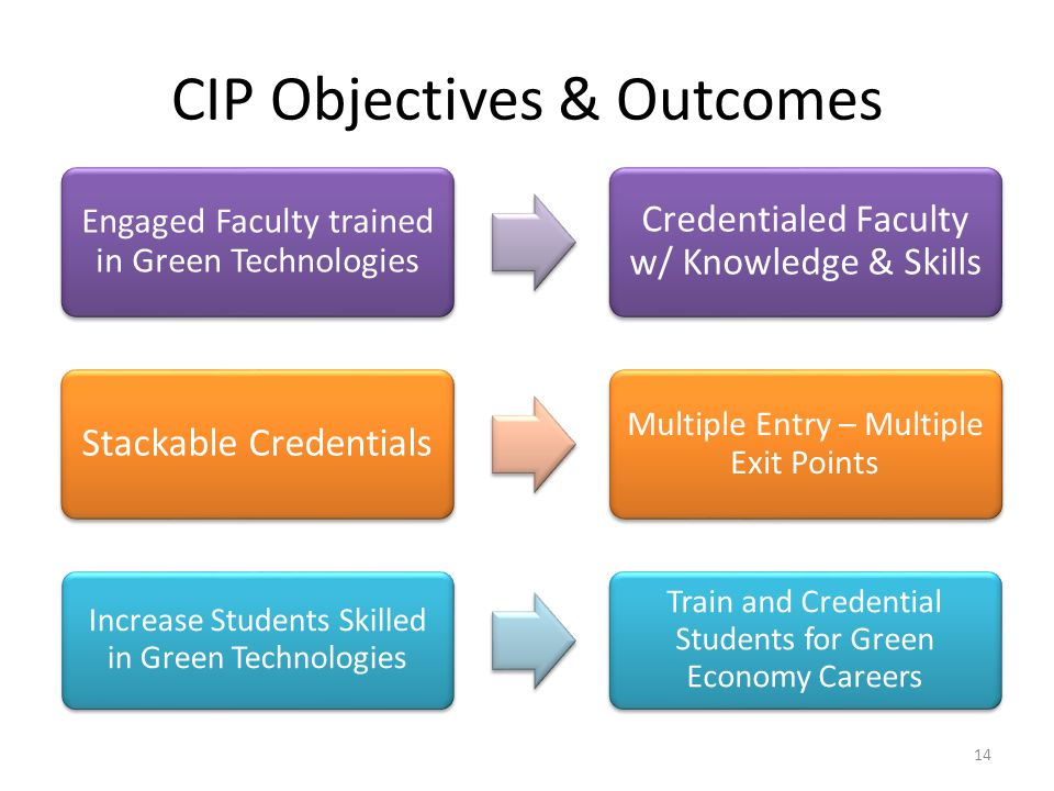 CIP Objectives & Outcomes 14 Increase Students Skilled in Green Technologies Train and Credential Students for Green Economy Careers Stackable Credentials Multiple Entry – Multiple Exit Points Engaged Faculty trained in Green Technologies Credentialed Faculty w/ Knowledge & Skills