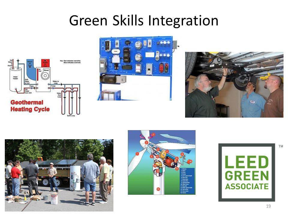 Green Skills Integration 19