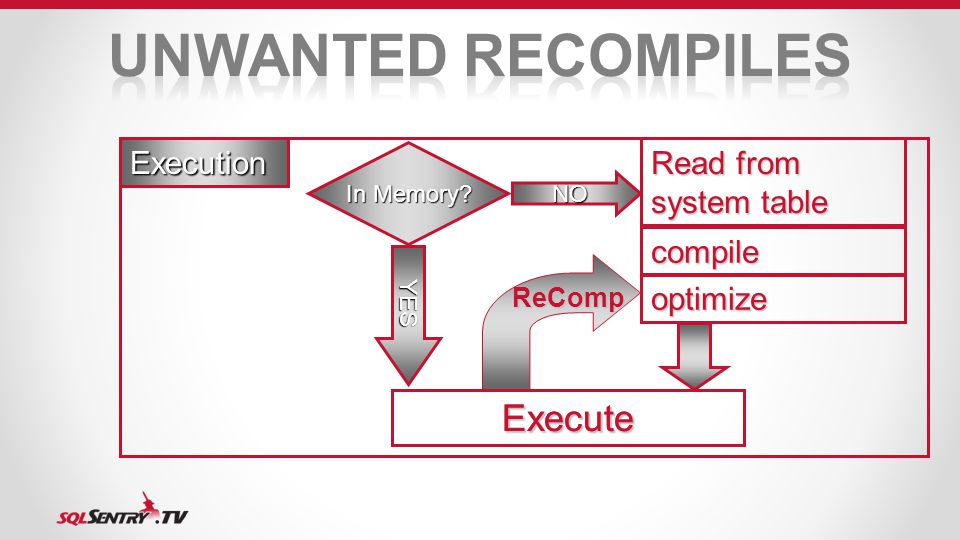 Execution Read from system table NO In Memory compile optimize Execute YES ReComp Execute