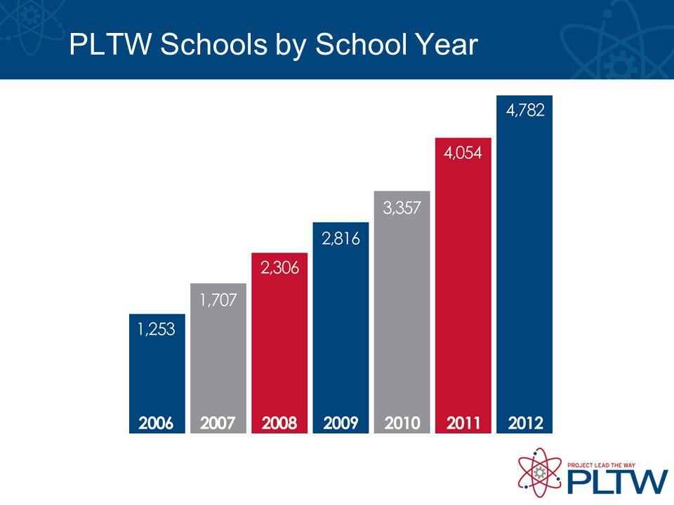 PLTW Schools by School Year
