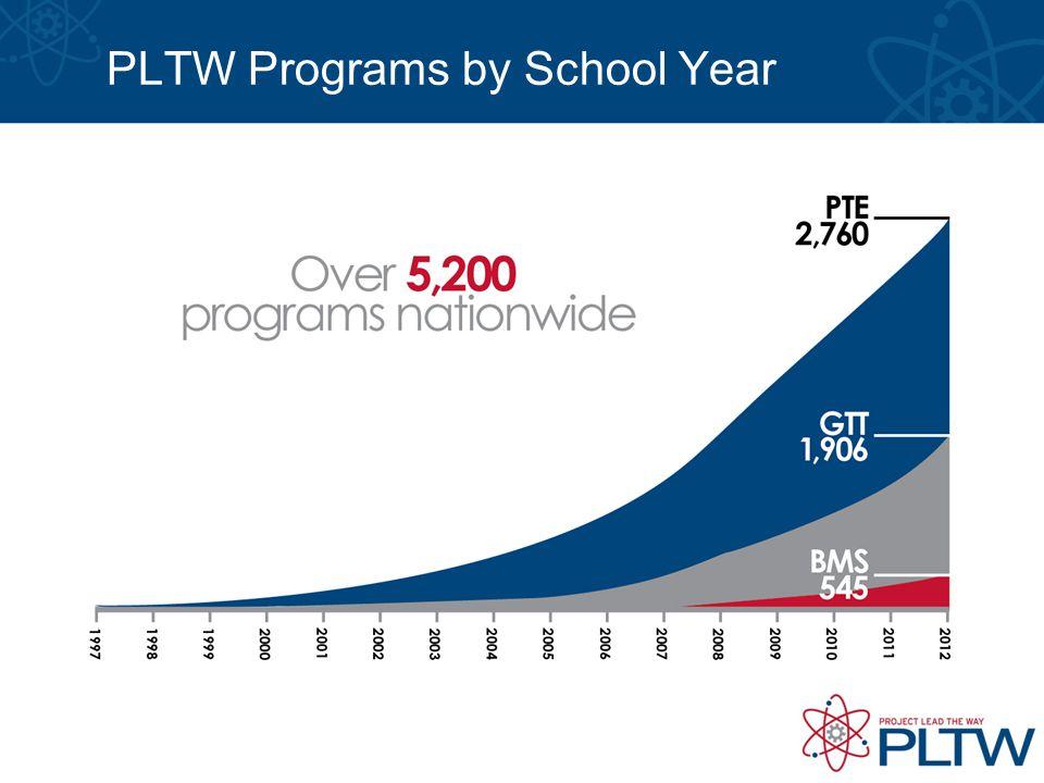 PLTW Programs by School Year