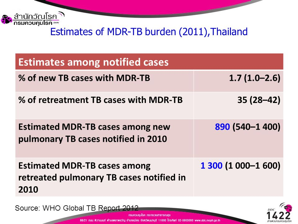 Estimates of MDR-TB burden (2011),Thailand Estimates among notified cases % of new TB cases with MDR-TB1.7 (1.0–2.6) % of retreatment TB cases with MD