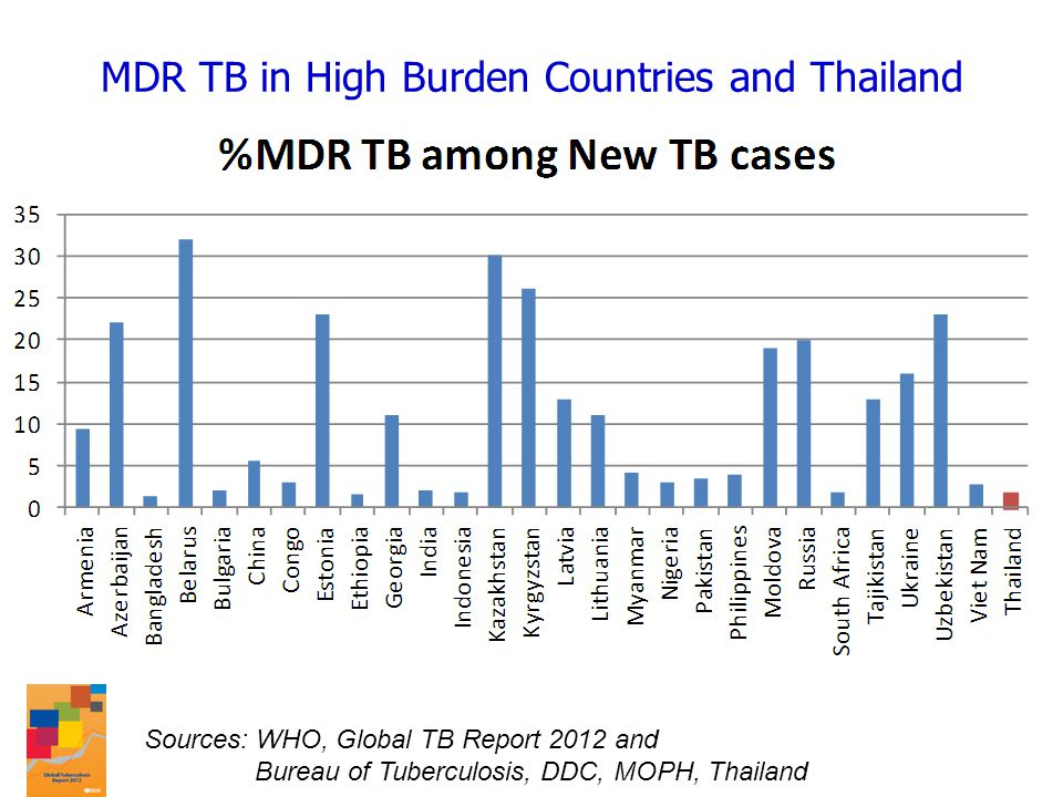 MDR TB in High Burden Countries and Thailand Sources: WHO, Global TB Report 2012 and Bureau of Tuberculosis, DDC, MOPH, Thailand